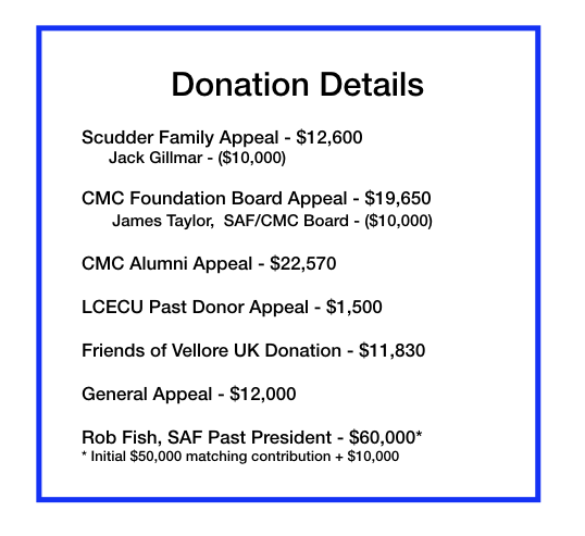 $ 140,150 Raised for the CMC LCECU Matching Gift Program