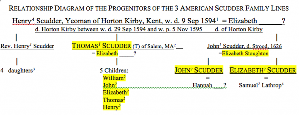 RELATIONSHIP DIAGRAM OF THE PROGENITORS OF THE 3 AMERICAN SCUDDER FAMILY BRANCHES