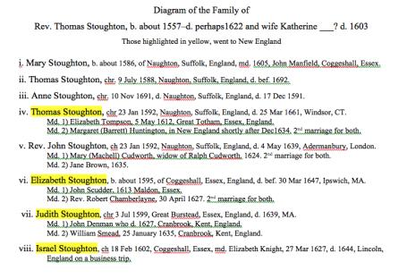 Family Chart of Rev Thomas Stoughton