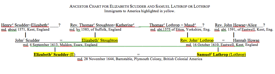 Elizabeth (E) Scudder Ancestor Chart